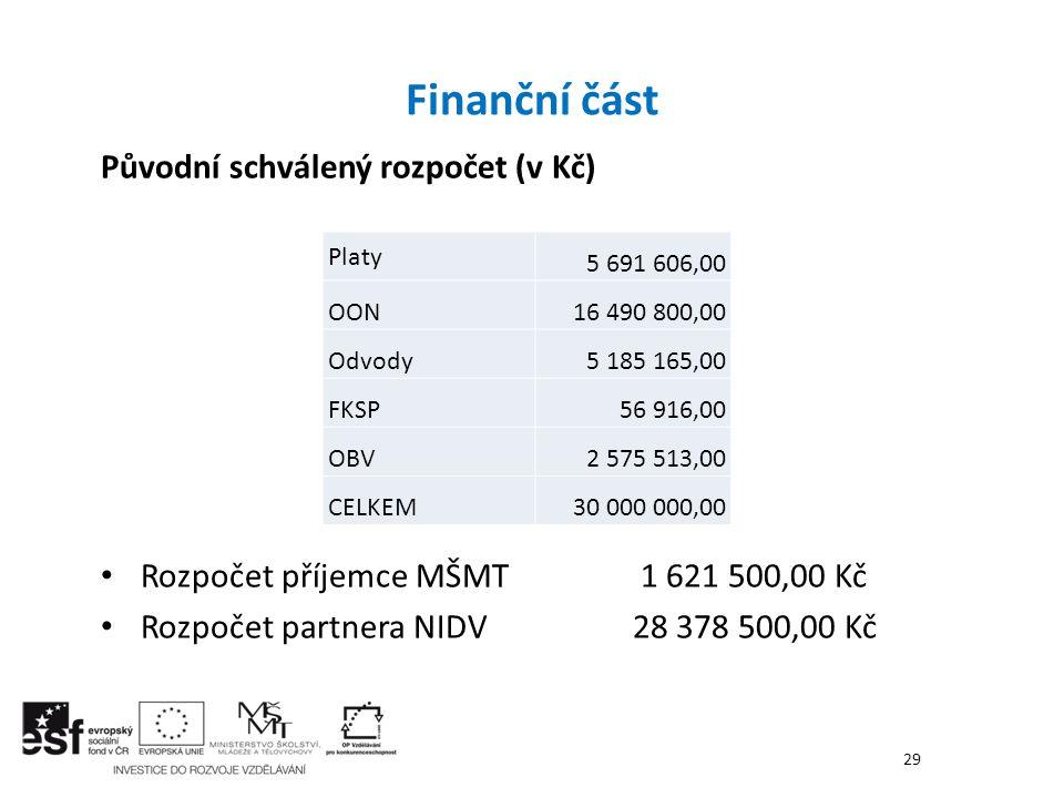Původní schválený rozpočet (v Kč) Rozpočet příjemce MŠMT 1 621 500,00 Kč Rozpočet partnera NIDV28 378 500,00 Kč Finanční část 29 Platy 5 691 606,00 OO