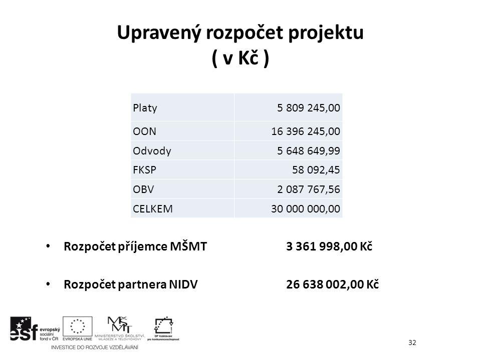 Rozpočet příjemce MŠMT3 361 998,00 Kč Rozpočet partnera NIDV 26 638 002,00 Kč Upravený rozpočet projektu ( v Kč ) 32 Platy5 809 245,00 OON16 396 245,0