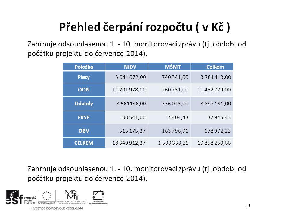 Zahrnuje odsouhlasenou 1. - 10. monitorovací zprávu (tj. období od počátku projektu do července 2014). Přehled čerpání rozpočtu ( v Kč ) 33 PoložkaNID
