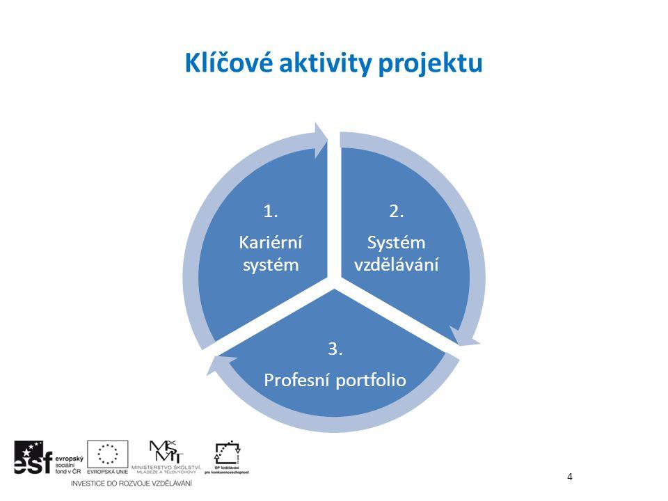 Klíčové aktivity projektu 4 2. Systém vzdělávání 3. Profesní portfolio 1. Kariérní systém