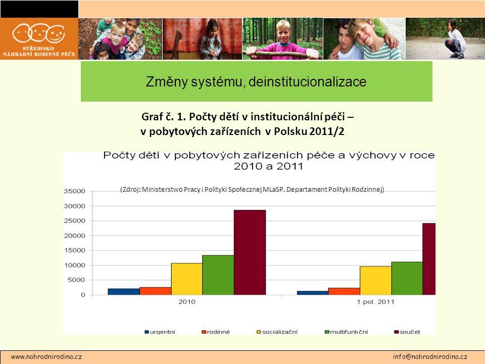 Změny systému, deinstitucionalizace www.nahradnirodina.cz info@nahradnirodina.cz (Zdroj: Ministerstwo Pracy i Polityki Społecznej MLaSP.