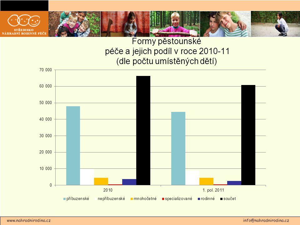 Formy pěstounské péče a jejich podíl v roce 2010-11 (dle počtu umístěných dětí) www.nahradnirodina.cz info@nahradnirodina.cz