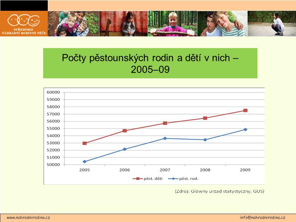 Počty pěstounských rodin a dětí v nich – 2005–09 www.nahradnirodina.cz info@nahradnirodina.cz