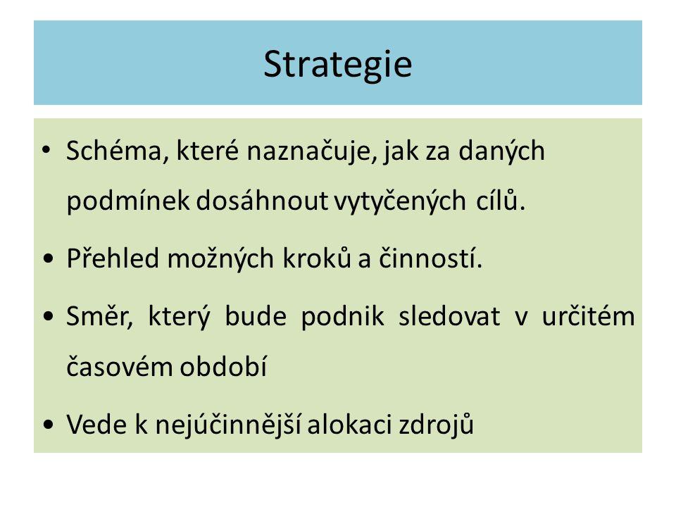 Strategie Schéma, které naznačuje, jak za daných podmínek dosáhnout vytyčených cílů. Přehled možných kroků a činností. Směr, který bude podnik sledova