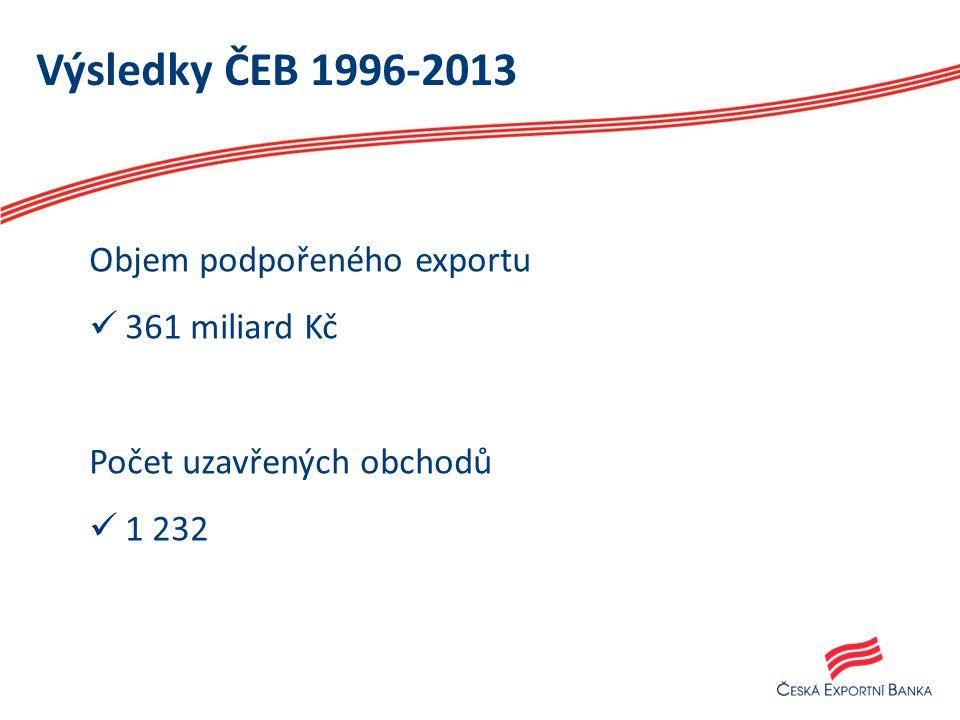 Výsledky ČEB 1996-2013 Objem podpořeného exportu 361 miliard Kč Počet uzavřených obchodů 1 232