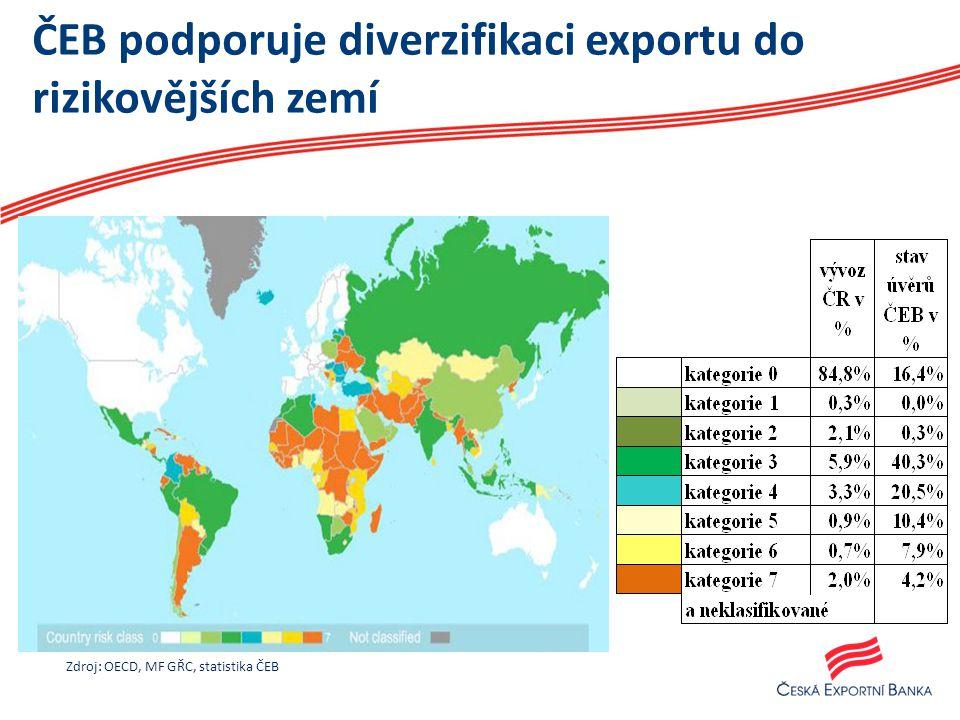 ČEB podporuje diverzifikaci exportu do rizikovějších zemí Zdroj: OECD, MF GŘC, statistika ČEB