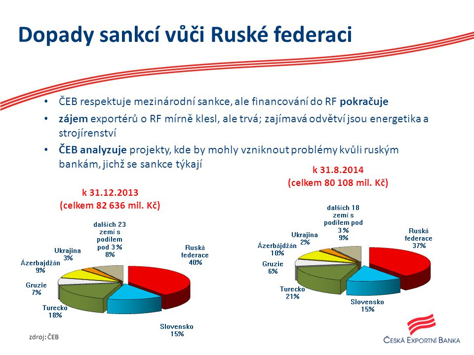 Dopady sankcí vůči Ruské federaci ČEB respektuje mezinárodní sankce, ale financování do RF pokračuje zájem exportérů o RF mírně klesl, ale trvá; zajímavá odvětví jsou energetika a strojírenství ČEB analyzuje projekty, kde by mohly vzniknout problémy kvůli ruským bankám, jichž se sankce týkají k 31.8.2014 (celkem 80 108 mil.