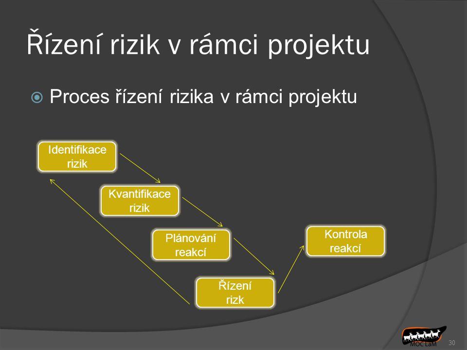 Řízení rizik v rámci projektu  Proces řízení rizika v rámci projektu 30 Identifikace rizik Kvantifikace rizik Plánování reakcí Řízení rizk Kontrola reakcí