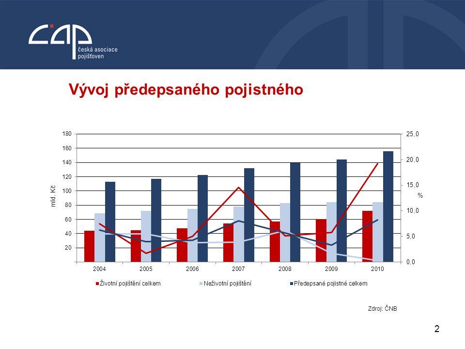 2 VODNÍ BOHATSTVÍ ČESKÉ REPUBLIKY Vývoj předepsaného pojistného Zdroj: ČNB