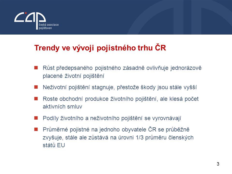 3 VODNÍ BOHATSTVÍ ČESKÉ REPUBLIKY Trendy ve vývoji pojistného trhu ČR Růst předepsaného pojistného zásadně ovlivňuje jednorázově placené životní pojiš