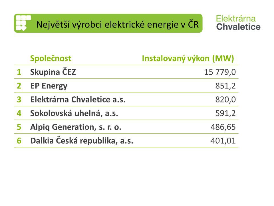 Největší výrobci elektrické energie v ČR SpolečnostInstalovaný výkon (MW) 1Skupina ČEZ15 779,0 2EP Energy851,2 3Elektrárna Chvaletice a.s.820,0 4Sokol