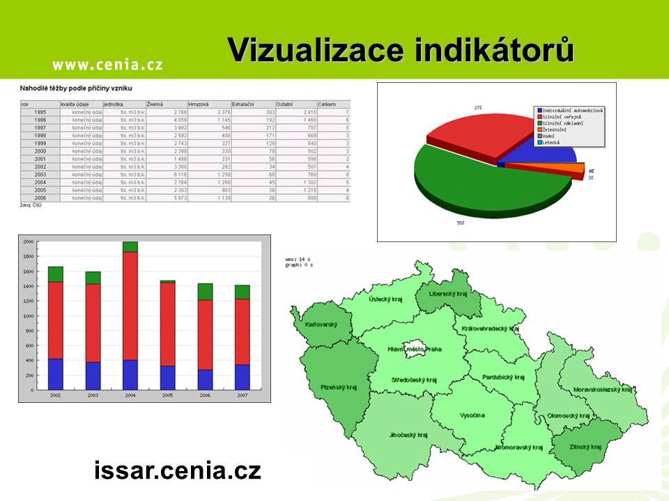 issar.cenia.cz Vizualizace indikátorů