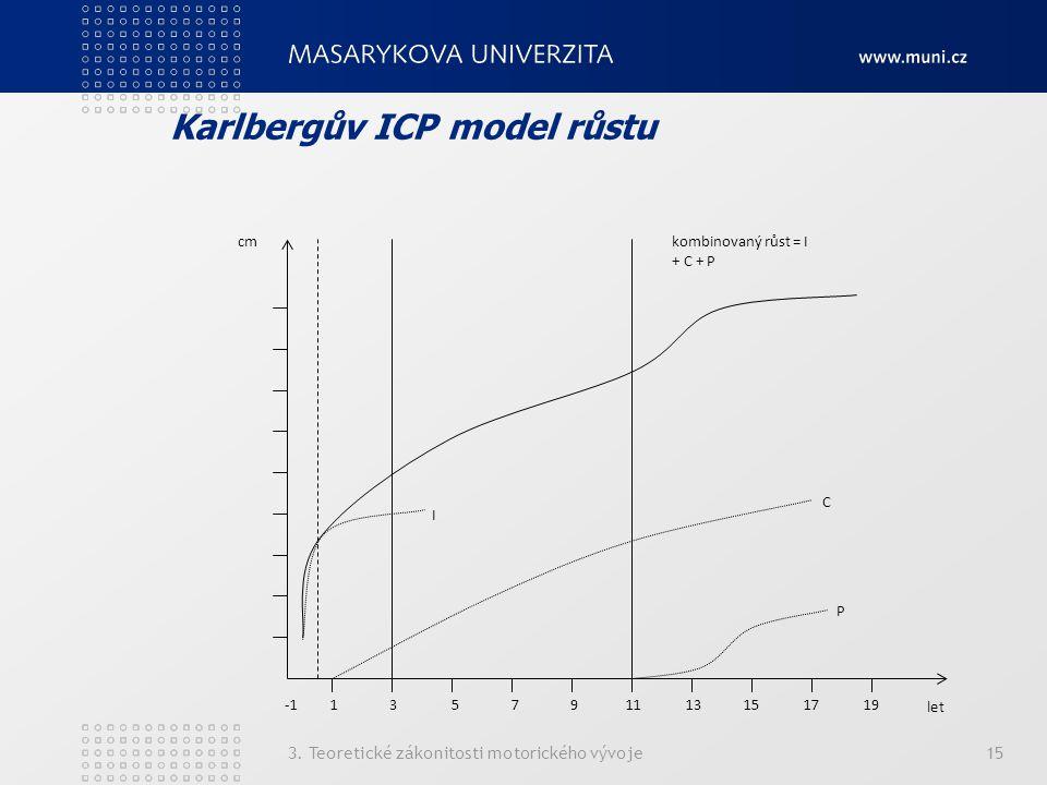 Karlbergův ICP model růstu 3. Teoretické zákonitosti motorického vývoje15 -1 13 5 7 9 11 13 15 17 19 I P C kombinovaný růst = I + C + P cm let