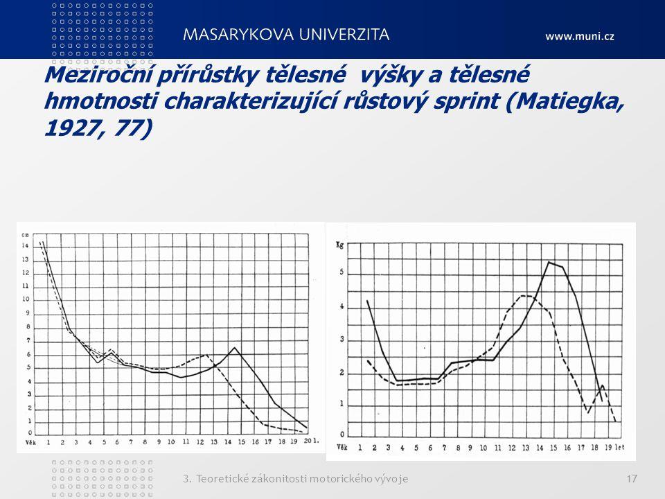 Meziroční přírůstky tělesné výšky a tělesné hmotnosti charakterizující růstový sprint (Matiegka, 1927, 77) 3. Teoretické zákonitosti motorického vývoj