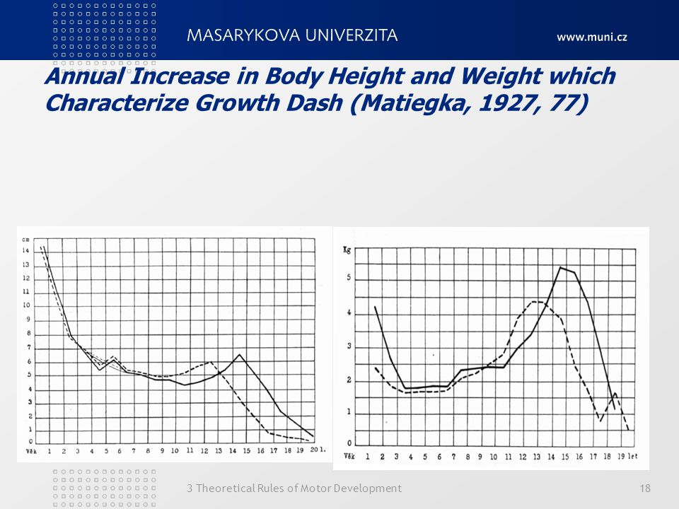 Annual Increase in Body Height and Weight which Characterize Growth Dash (Matiegka, 1927, 77) 3 Theoretical Rules of Motor Development18