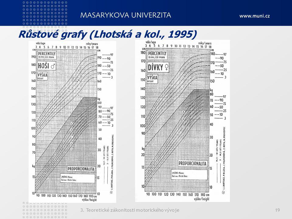 Růstové grafy (Lhotská a kol., 1995) 3. Teoretické zákonitosti motorického vývoje19