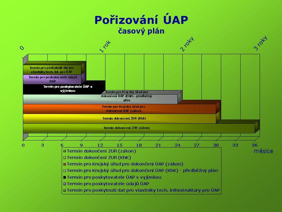 Pořizování ÚAP časový plán 1 rok 0 2 roky 3 roky měsíce