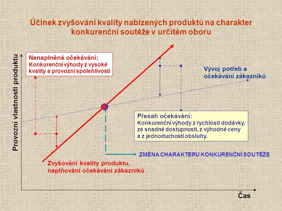 Účinek zvyšování kvality nabízených produktů na charakter konkurenční soutěže v určitém oboru Provozní vlastnosti produktu Čas Vývoj potřeb a očekáván