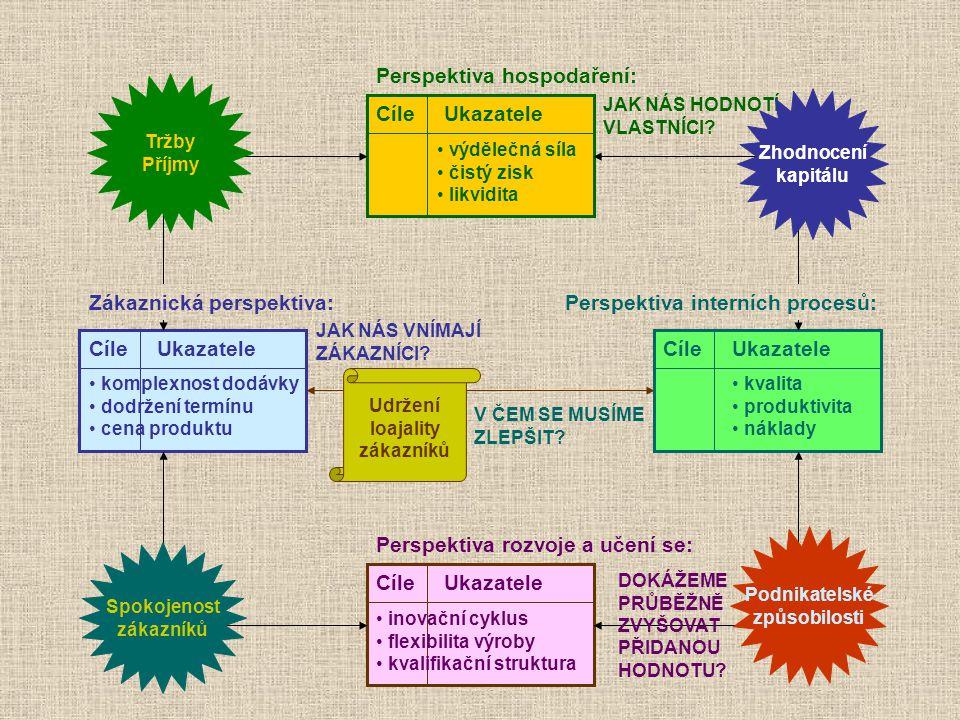 Cíle Ukazatele Perspektiva rozvoje a učení se: Perspektiva hospodaření: Zákaznická perspektiva:Perspektiva interních procesů: JAK NÁS VNÍMAJÍ ZÁKAZNÍC