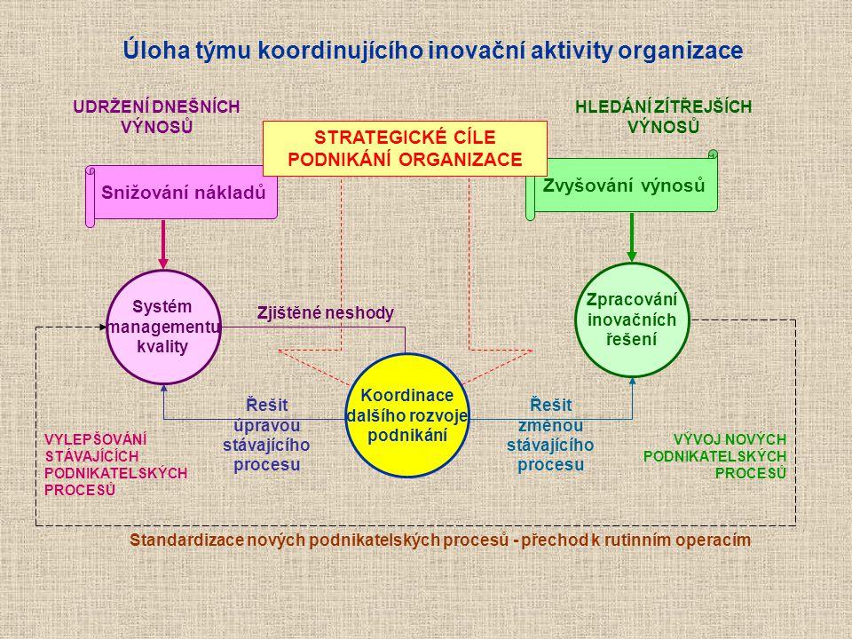 Snižování nákladů Zvyšování výnosů STRATEGICKÉ CÍLE PODNIKÁNÍ ORGANIZACE Systém managementu kvality Zjištěné neshody Standardizace nových podnikatelsk