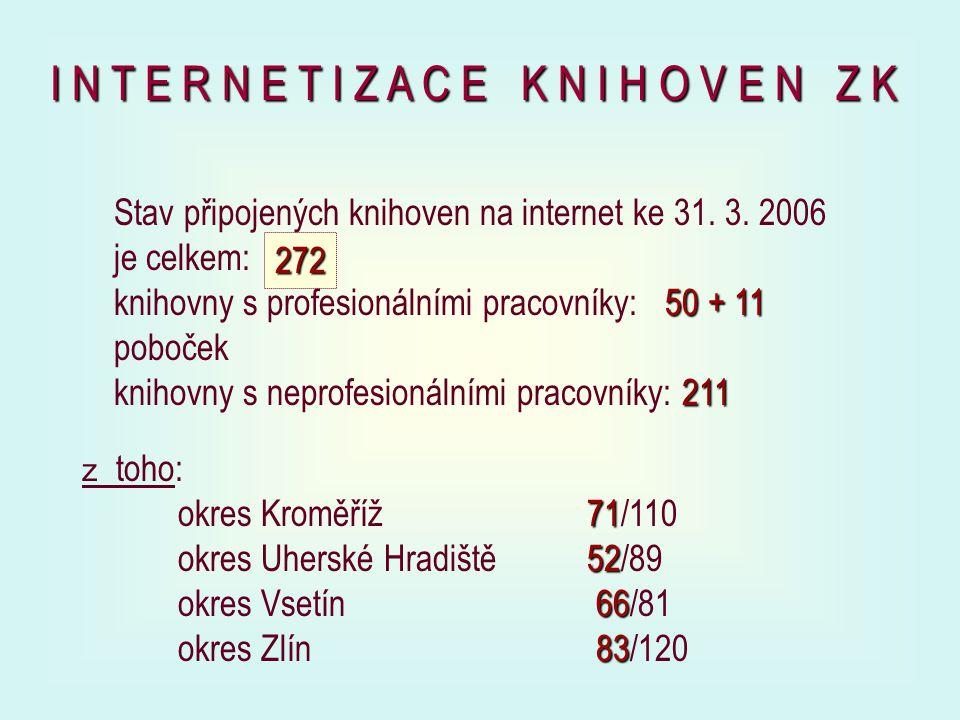 Stav připojených knihoven na internet ke 31. 3.