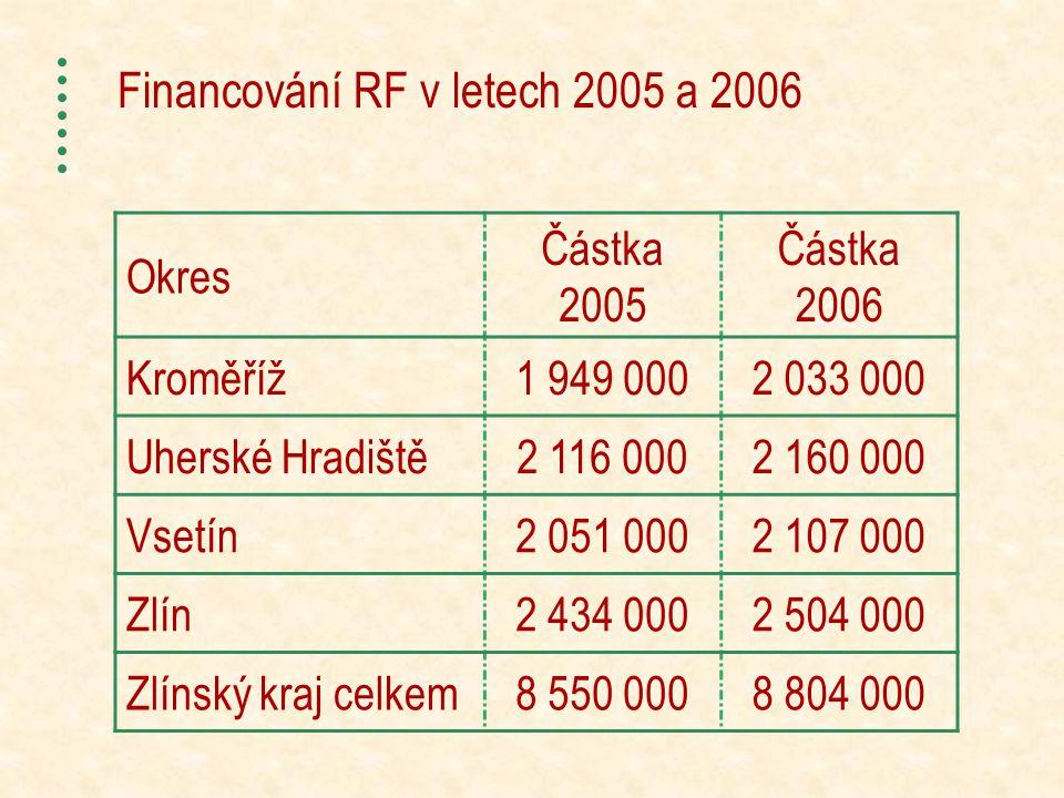 Financování RF v letech 2005 a 2006 Okres Částka 2005 Částka 2006 Kroměříž1 949 0002 033 000 Uherské Hradiště2 116 0002 160 000 Vsetín2 051 0002 107 000 Zlín2 434 0002 504 000 Zlínský kraj celkem8 550 0008 804 000