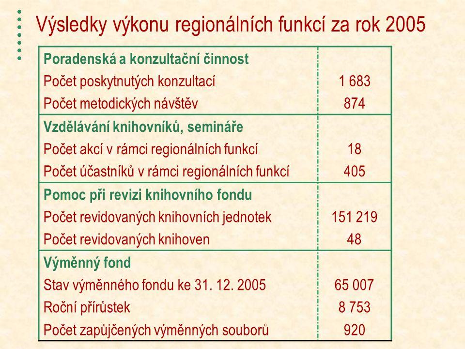 Výsledky výkonu regionálních funkcí za rok 2005 Poradenská a konzultační činnost Počet poskytnutých konzultací Počet metodických návštěv 1 683 874 Vzdělávání knihovníků, semináře Počet akcí v rámci regionálních funkcí Počet účastníků v rámci regionálních funkcí 18 405 Pomoc při revizi knihovního fondu Počet revidovaných knihovních jednotek Počet revidovaných knihoven 151 219 48 Výměnný fond Stav výměnného fondu ke 31.
