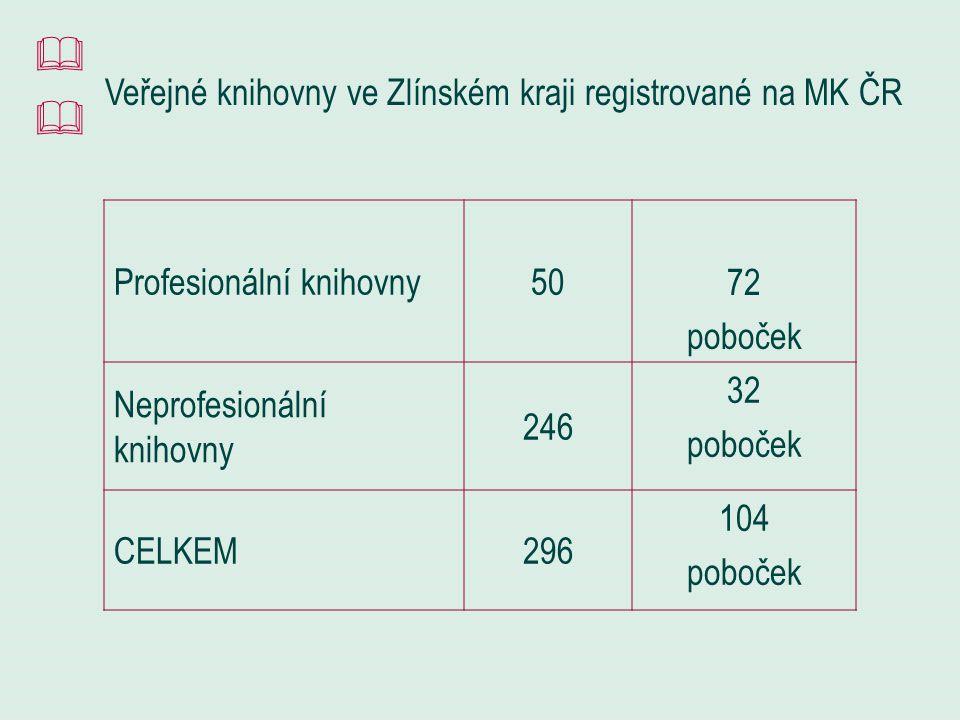 Síť knihoven ve Zlínském kraji knihovnyzaregistrovanénezaregistrovanécelkem Veřejné 40012412 ZŠ 0187 SŠ 36366 VŠ 101 Paměťových institucí 71118 Lékařské 606 Jiné 32730 Celkem 420300720 