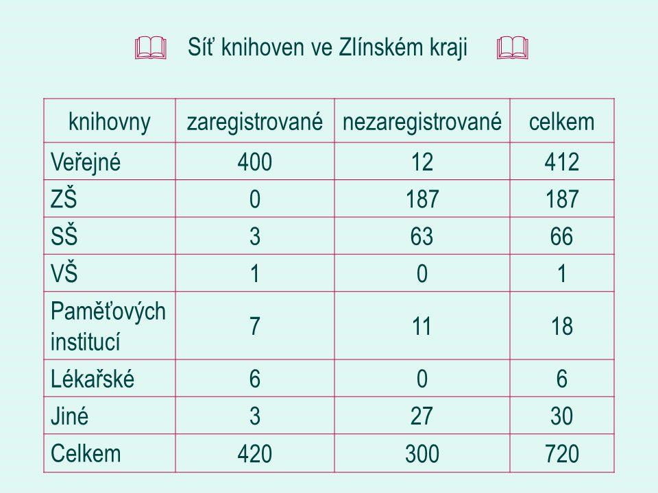 Statistické výsledky činnosti knihoven ZK v roce 2005 Knihovní fond2 841 699 Čtenáři99 523 Návštěvníci1 285 581 Výpůjčky4 971 292 Kč na nákup KF14 872 050