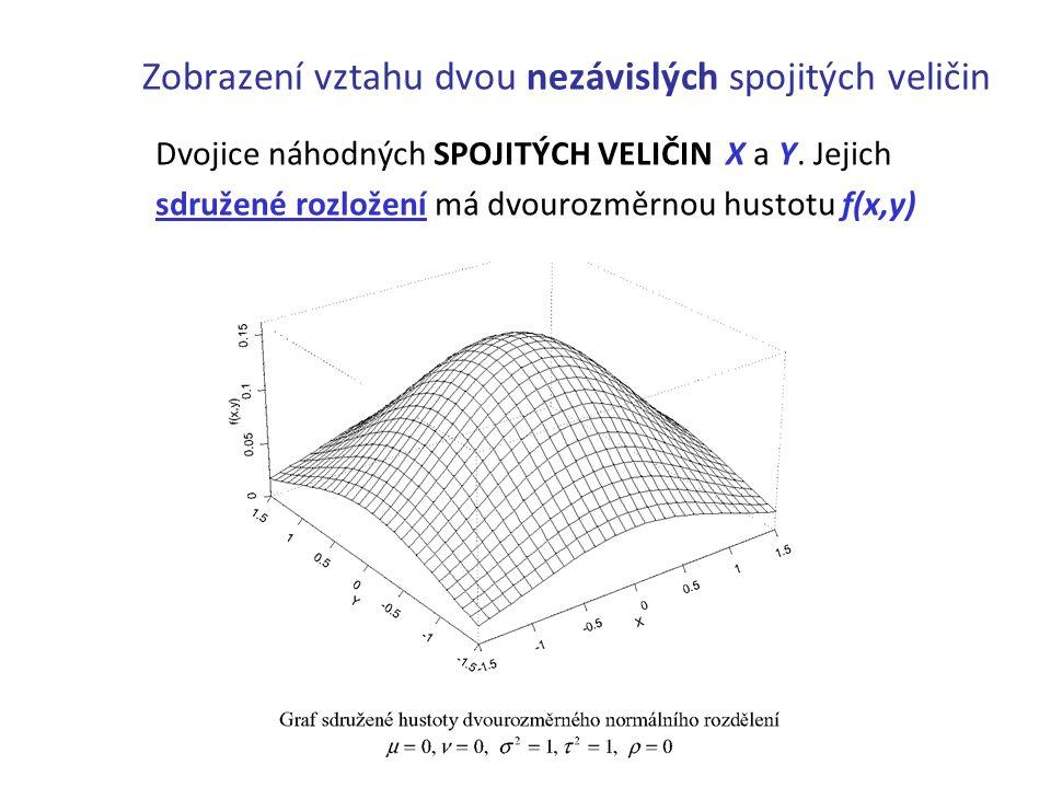 Zobrazení vztahu dvou nezávislých spojitých veličin Dvojice náhodných SPOJITÝCH VELIČIN X a Y. Jejich sdružené rozložení má dvourozměrnou hustotu f(x,