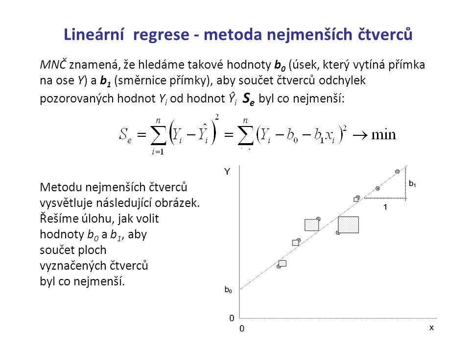 Lineární regrese - metoda nejmenších čtverců MNČ znamená, že hledáme takové hodnoty b 0 (úsek, který vytíná přímka na ose Y) a b 1 (směrnice přímky),