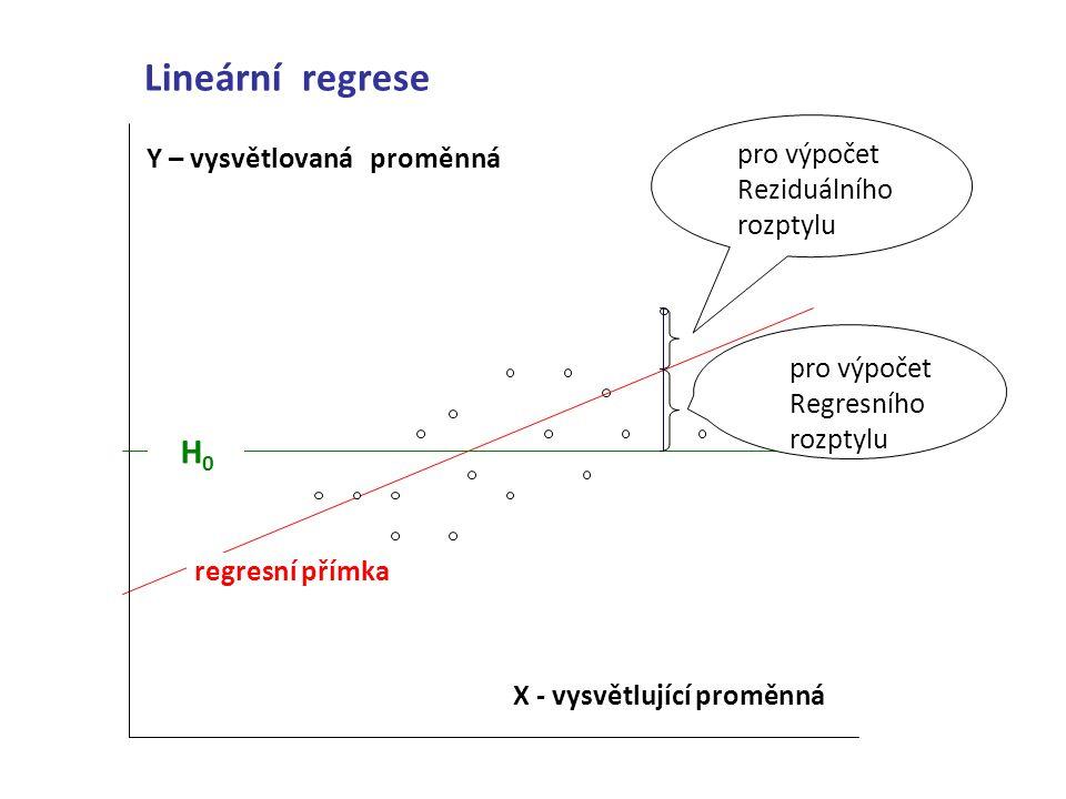 Lineární regrese pro výpočet Reziduálního rozptylu pro výpočet Regresního rozptylu Y – vysvětlovaná proměnná H 0 regresní přímka X - vysvětlující prom