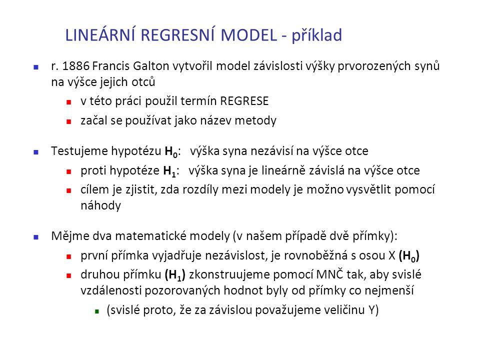 LINEÁRNÍ REGRESNÍ MODEL - příklad r. 1886 Francis Galton vytvořil model závislosti výšky prvorozených synů na výšce jejich otců v této práci použil te