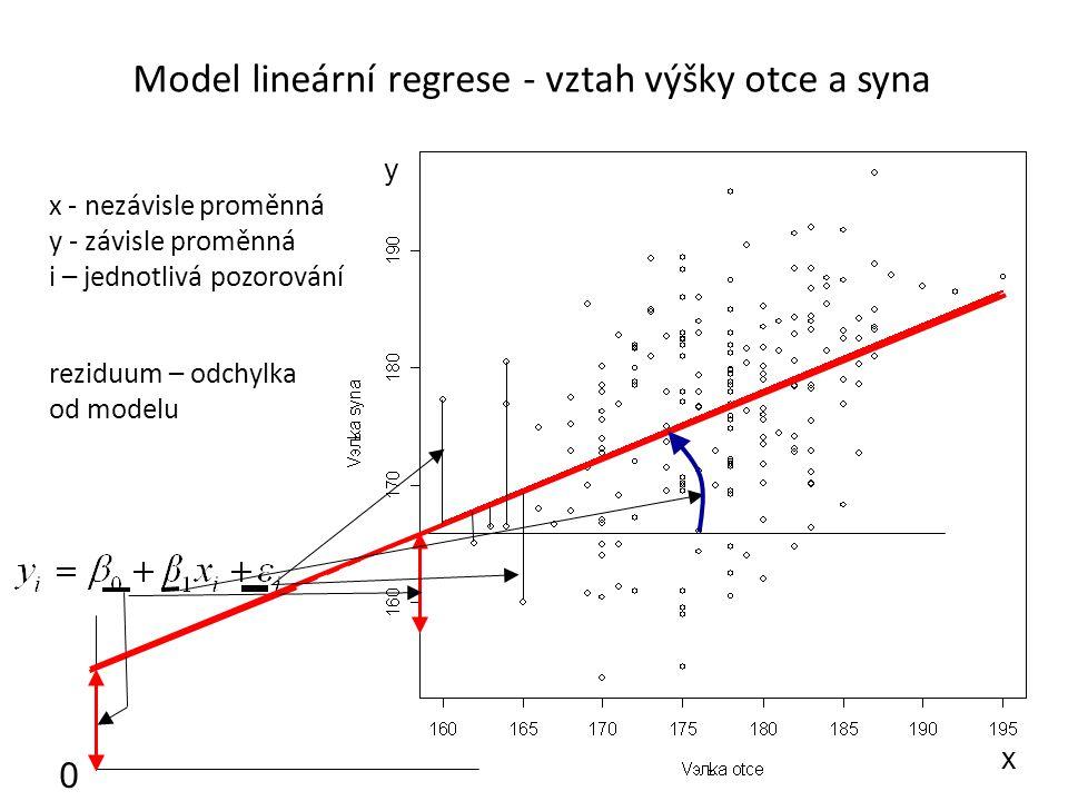 Model lineární regrese - vztah výšky otce a syna x y x - nezávisle proměnná y - závisle proměnná i – jednotlivá pozorování 0 reziduum – odchylka od mo