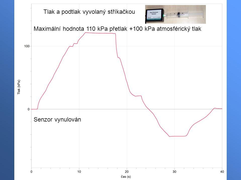 Tlak a podtlak vyvolaný stříkačkou Senzor vynulován Maximální hodnota 110 kPa přetlak +100 kPa atmosférický tlak