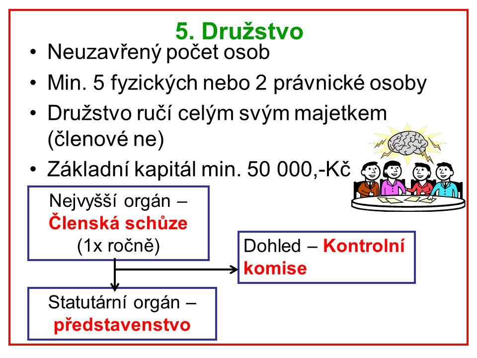 5. Družstvo Neuzavřený počet osob Min. 5 fyzických nebo 2 právnické osoby Družstvo ručí celým svým majetkem (členové ne) Základní kapitál min. 50 000,