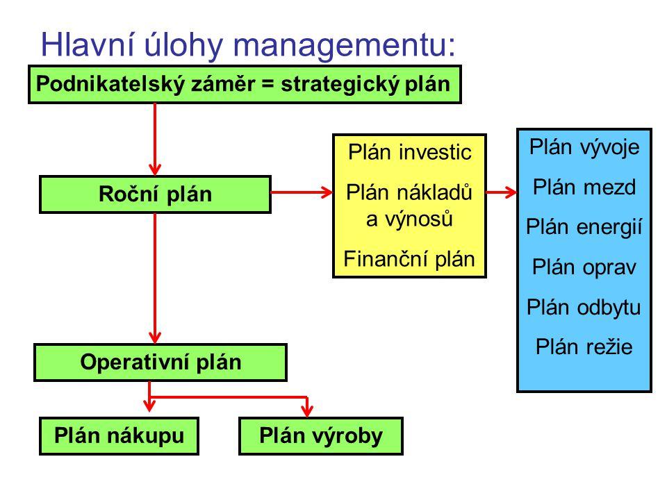 Hlavní úlohy managementu: Podnikatelský záměr = strategický plán Roční plán Operativní plán Plán investic Plán nákladů a výnosů Finanční plán Plán výv