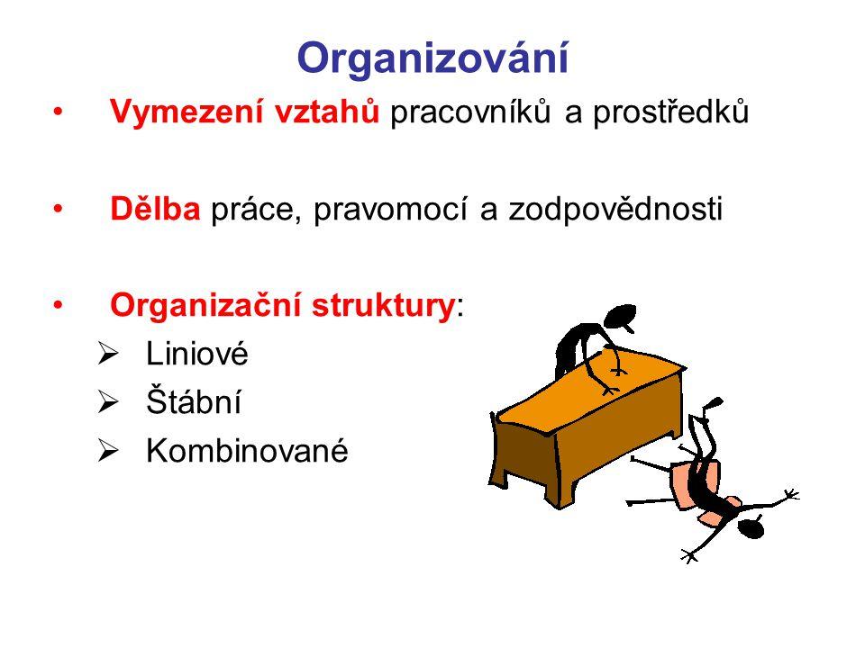 Organizování Vymezení vztahů pracovníků a prostředků Dělba práce, pravomocí a zodpovědnosti Organizační struktury:  Liniové  Štábní  Kombinované