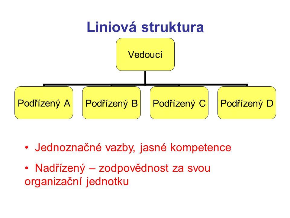 Liniová struktura Vedoucí Podřízený APodřízený BPodřízený CPodřízený D Jednoznačné vazby, jasné kompetence Nadřízený – zodpovědnost za svou organizačn