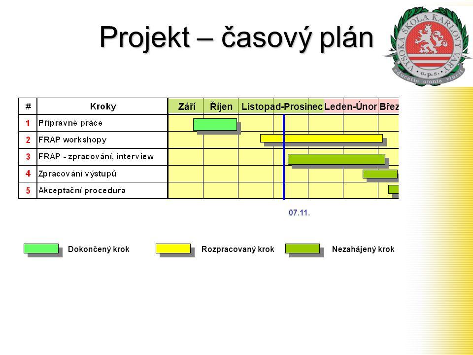 Projekt – časový plán 07.11. Dokončený krokRozpracovaný krokNezahájený krok ZáříLeden-ÚnorŘíjenListopad-ProsinecBřezen