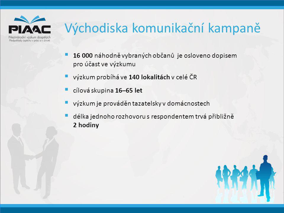 Cíle komunikační kampaně  informovat obyvatele ČR o probíhajícím výzkumu  získat zájem a podporu respondentů  podpořit důvěryhodnost tazatelů společnosti SC&C  zajistit požadovanou minimální návratnost 70 % respondentských odpovědí