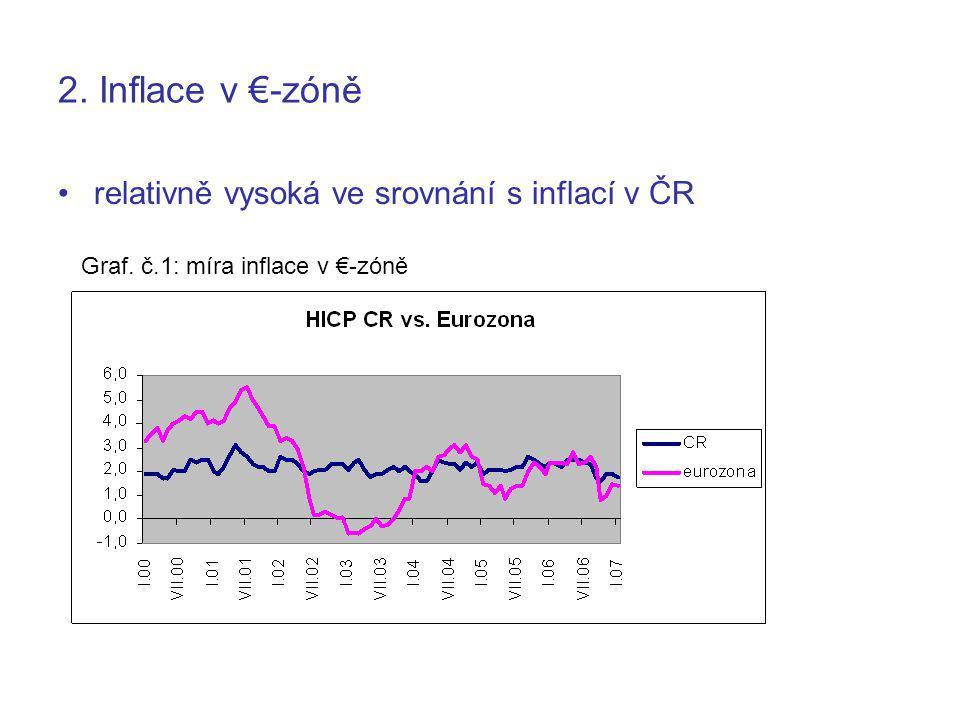 2. Inflace v €-zóně relativně vysoká ve srovnání s inflací v ČR Graf. č.1: míra inflace v €-zóně