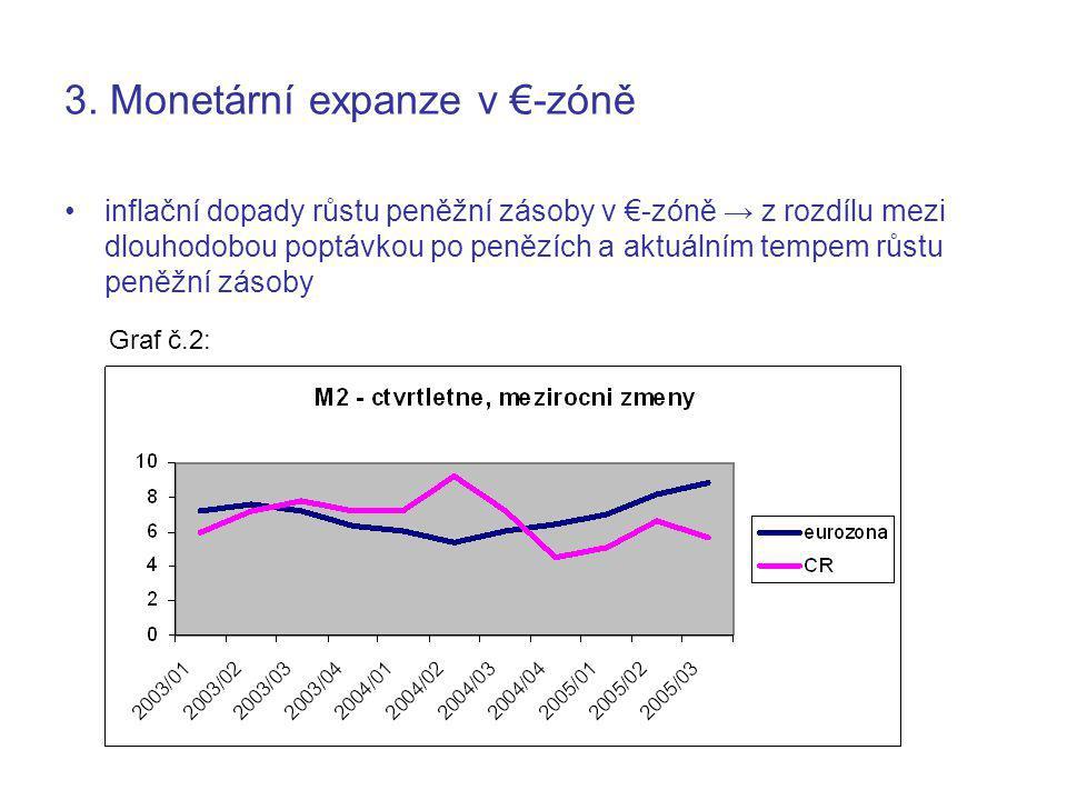 3. Monetární expanze v €-zóně inflační dopady růstu peněžní zásoby v €-zóně → z rozdílu mezi dlouhodobou poptávkou po penězích a aktuálním tempem růst