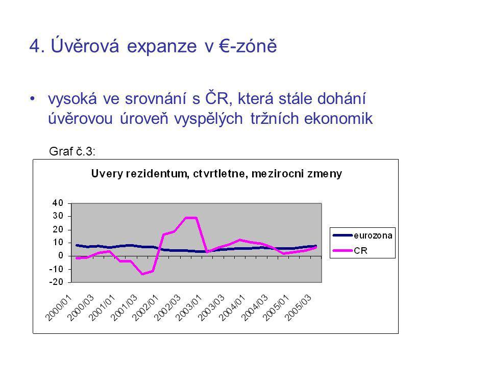 4. Úvěrová expanze v €-zóně vysoká ve srovnání s ČR, která stále dohání úvěrovou úroveň vyspělých tržních ekonomik Graf č.3: