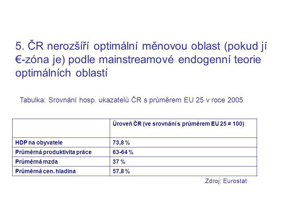 5. ČR nerozšíří optimální měnovou oblast (pokud jí €-zóna je) podle mainstreamové endogenní teorie optimálních oblastí Tabulka: Srovnání hosp. ukazate