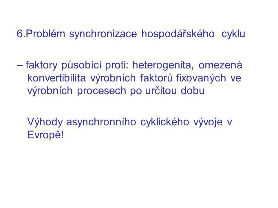 6.Problém synchronizace hospodářského cyklu – faktory působící proti: heterogenita, omezená konvertibilita výrobních faktorů fixovaných ve výrobních procesech po určitou dobu Výhody asynchronního cyklického vývoje v Evropě!