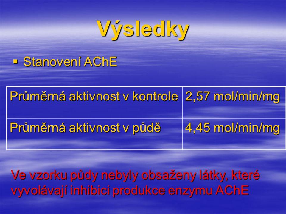 Výsledky  Stanovení AChE Průměrná aktivnost v kontrole 2,57 mol/min/mg Průměrná aktivnost v půdě 4,45 mol/min/mg Ve vzorku půdy nebyly obsaženy látky, které vyvolávají inhibici produkce enzymu AChE