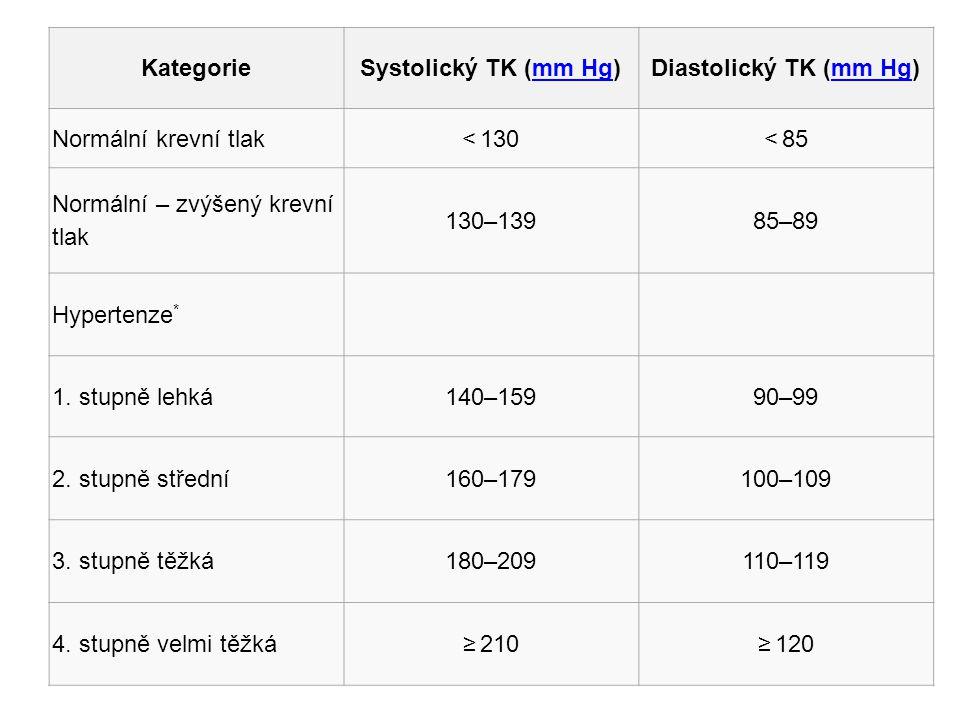 KategorieSystolický TK (mm Hg)mm HgDiastolický TK (mm Hg)mm Hg Normální krevní tlak< 130< 85 Normální – zvýšený krevní tlak 130–13985–89 Hypertenze * 1.