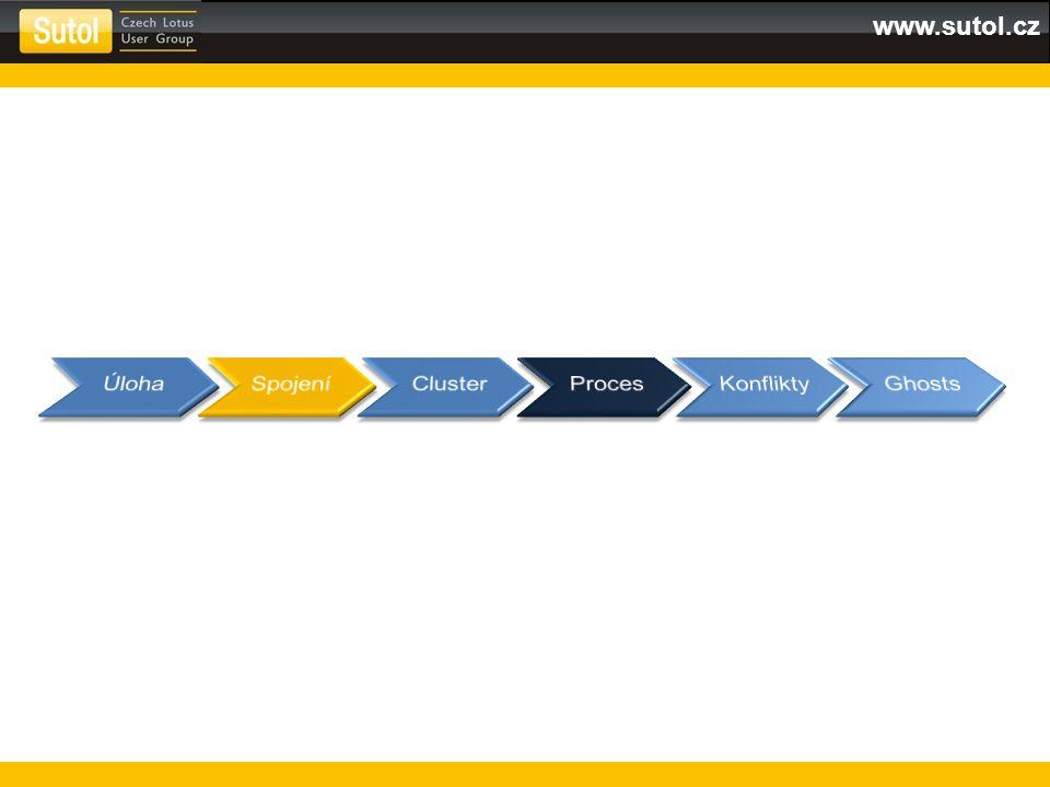 www.sutol.cz Kontrola oprávnění na úrovní serveru Ověřováno v Security v Server dokumentu Kontrola oprávnění na úrovni ACL Zdrojový i cílový server musí být v ACL replikované DB Žádný přístup do DB = žádná replikace Oprávnění na dokumentech Role Pozor na Readers / Authors pole.