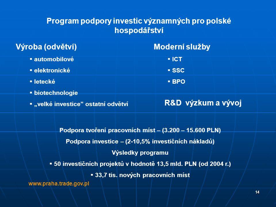"""14 www.praha.trade.gov.pl Výroba (odvětví)  automobilové  elektronické  letecké  biotechnologie  """"velké investice"""" ostatní odvětví Moderní služby"""